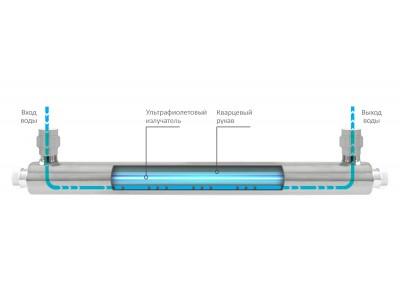 Системы ультрафиолетового обеззараживания воды