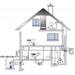 Системы внутренней канализации