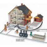 Системы наружной канализации